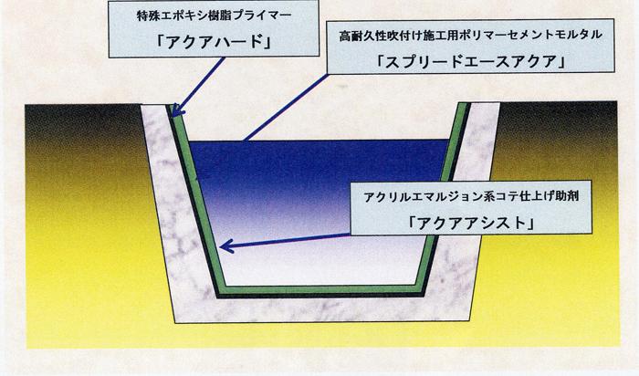 デンカアクアライニング工法の概要