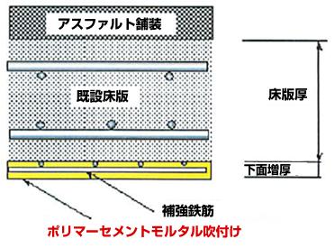 吹付床版下面増厚工法の特徴